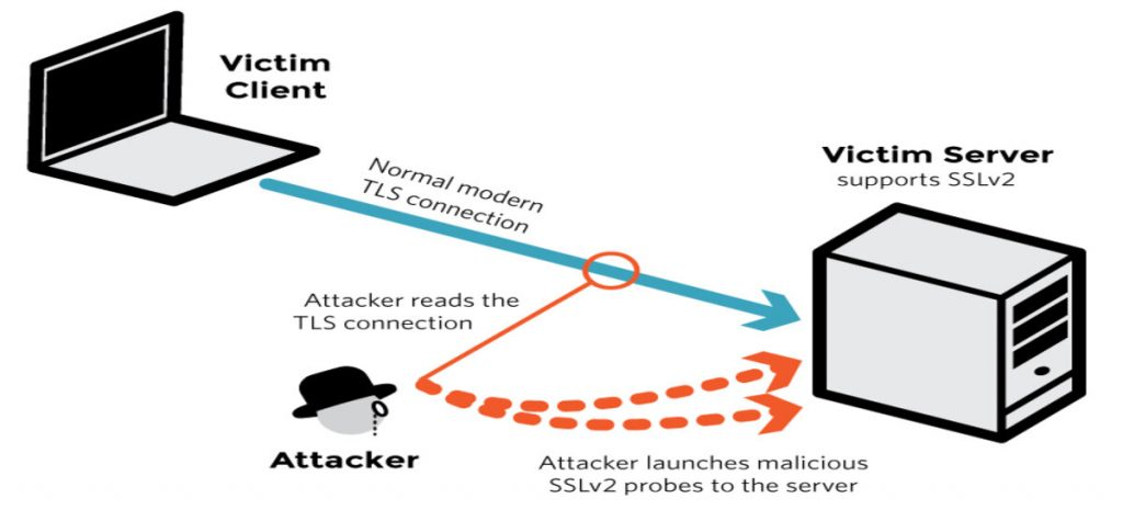 DROWN – Cross-protocol attack on TLS using SSLv2